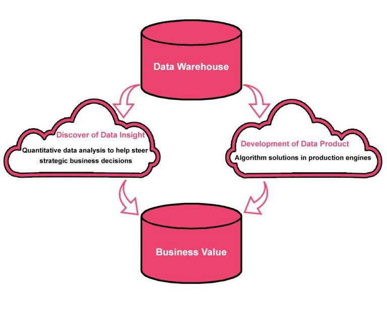 Datawarehousing - IT KeySource